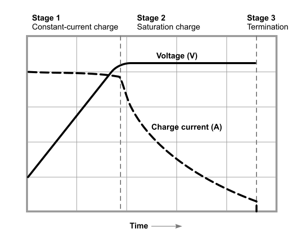 A charging graph showing the different charging stages